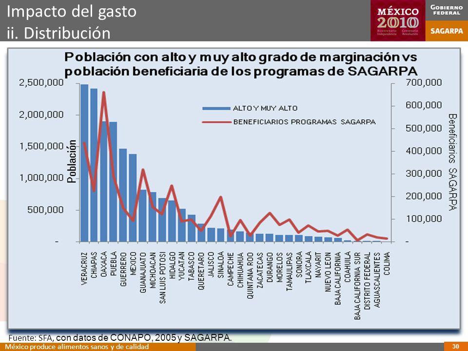Impacto del gasto ii.Distribución Fuente: SFA, con datos de CONAPO, 2005 y SAGARPA.