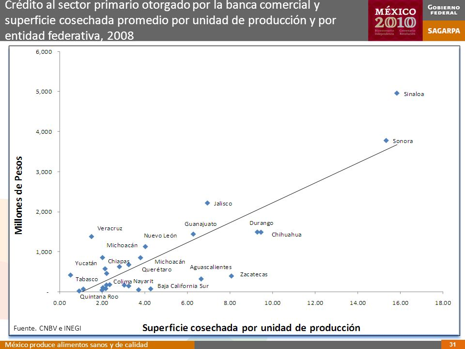 Crédito al sector primario otorgado por la banca comercial y superficie cosechada promedio por unidad de producción y por entidad federativa, 2008 Fuente.