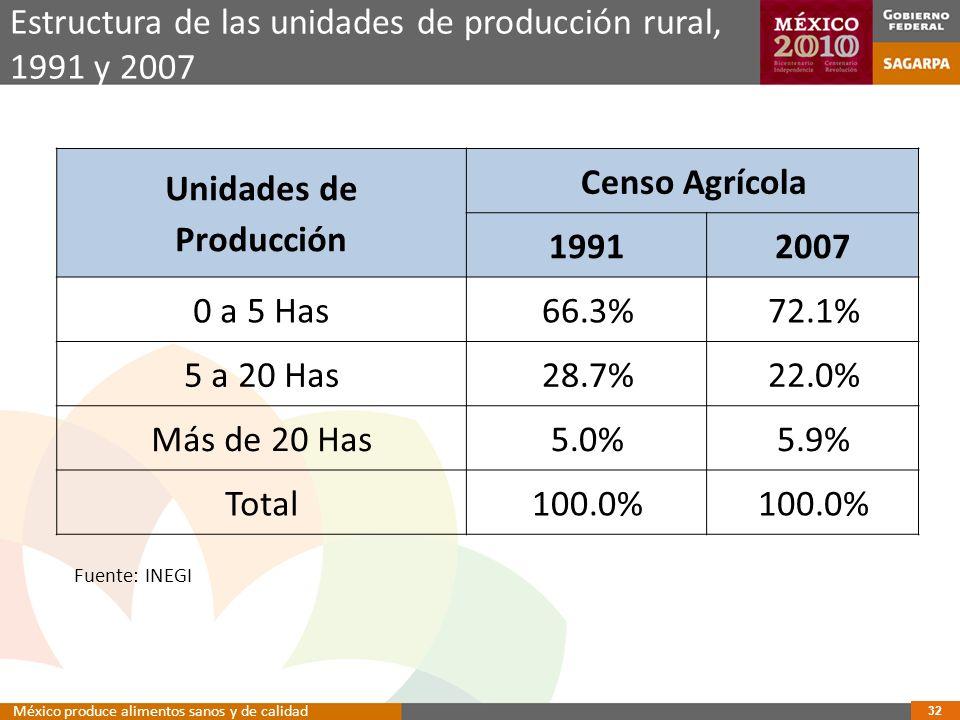 Unidades de Producción Censo Agrícola 19912007 0 a 5 Has66.3%72.1% 5 a 20 Has28.7%22.0% Más de 20 Has5.0%5.9% Total100.0% Estructura de las unidades de producción rural, 1991 y 2007 Fuente: INEGI 32 México produce alimentos sanos y de calidad