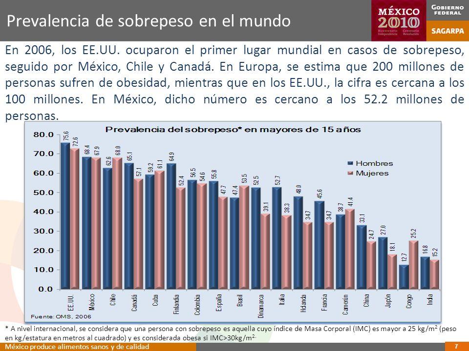 18 Evolución del PIB Total y del sector alimentario 1er.