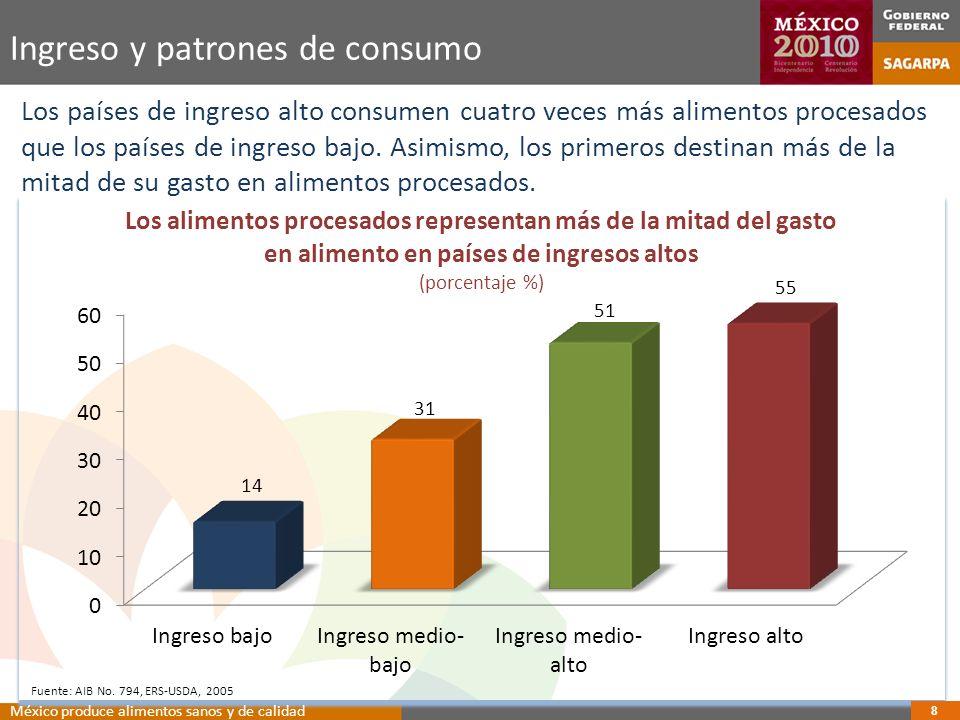 Ingreso y patrones de consumo Los países de ingreso alto consumen cuatro veces más alimentos procesados que los países de ingreso bajo.