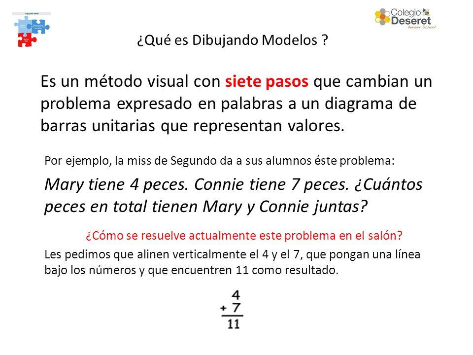 Es un método visual con siete pasos que cambian un problema expresado en palabras a un diagrama de barras unitarias que representan valores.
