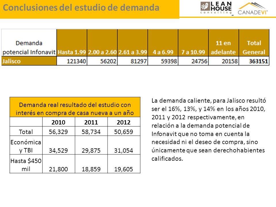 Demanda real resultado del estudio con interés en compra de casa nueva a un año 201020112012 Total56,32958,73450,659 Económica y TBI34,52929,87531,054