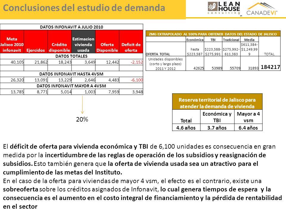 DATOS INFONAVIT A JULIO 2010 Meta Jalisco 2010 infonavitEjercidos Crédito disponible Estimacion vivienda usada Oferta Disponible Deficit de oferta DAT
