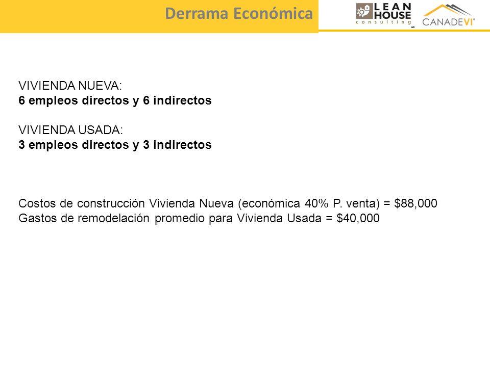 Derrama Económica VIVIENDA NUEVA: 6 empleos directos y 6 indirectos VIVIENDA USADA: 3 empleos directos y 3 indirectos Costos de construcción Vivienda