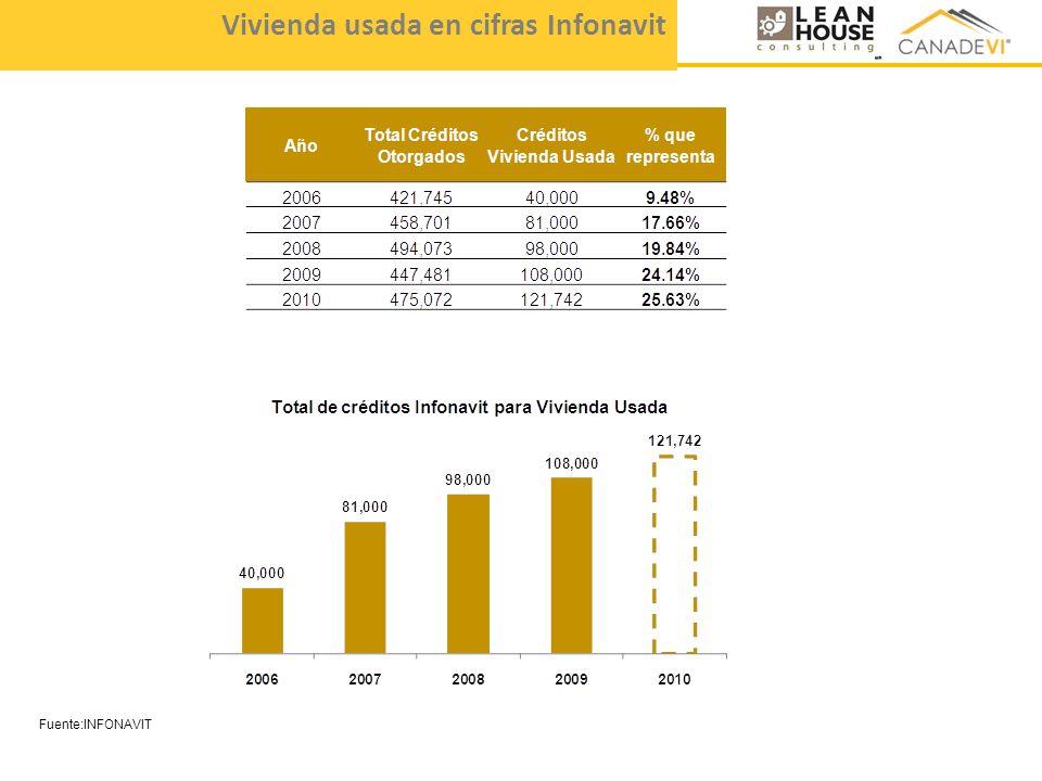 Fuente:INFONAVIT Vivienda usada en cifras Infonavit
