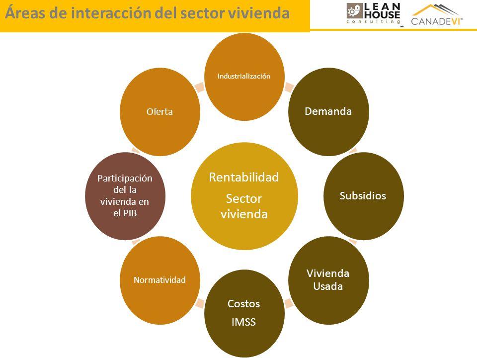 Rentabilidad Sector vivienda Industrialización DemandaSubsidios Vivienda Usada Costos IMSS Normatividad Participación del la vivienda en el PIB Oferta