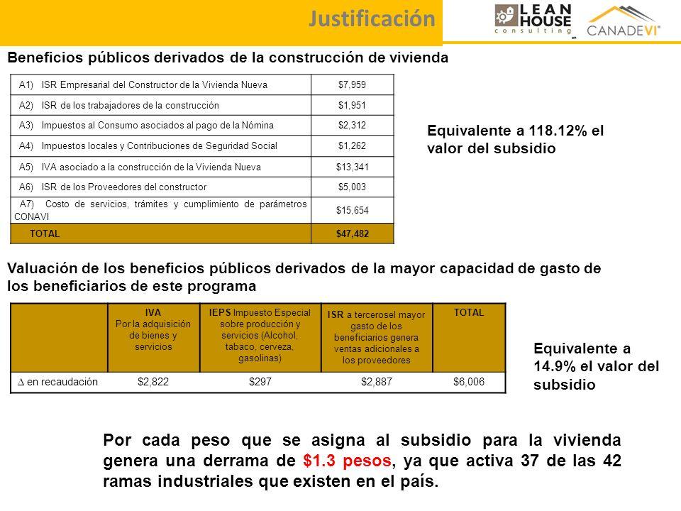 Beneficios públicos derivados de la construcción de vivienda Valuación de los beneficios públicos derivados de la mayor capacidad de gasto de los bene