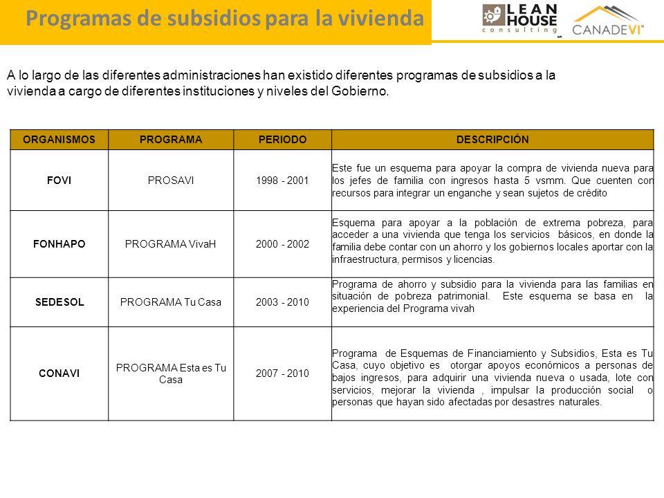 A lo largo de las diferentes administraciones han existido diferentes programas de subsidios a la vivienda a cargo de diferentes instituciones y nivel