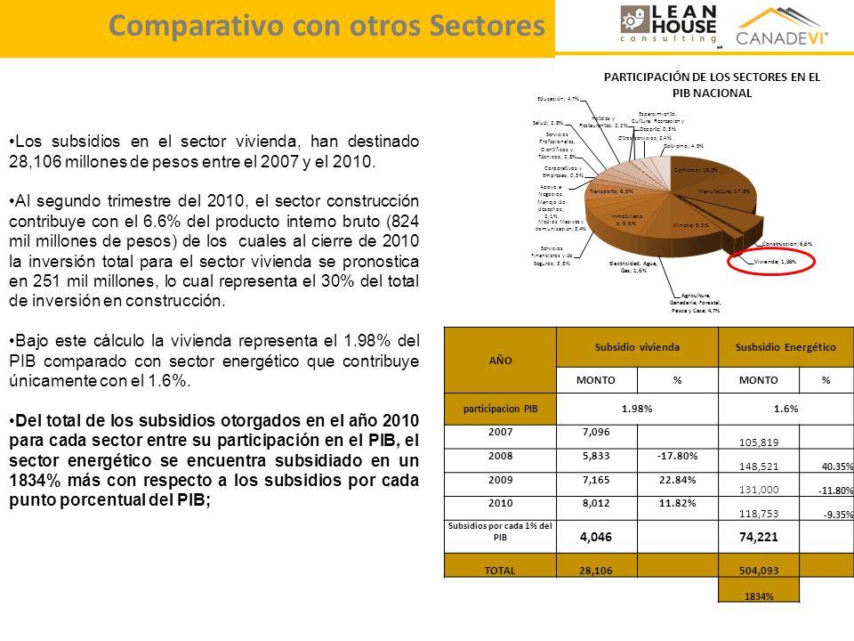 Comparativo con otros Sectores AÑO Subsidio viviendaSusbsidio Energético MONTO% % participacion PIB 1.98%1.6% 20077,096 105,819 20085,833-17.80% 148,5