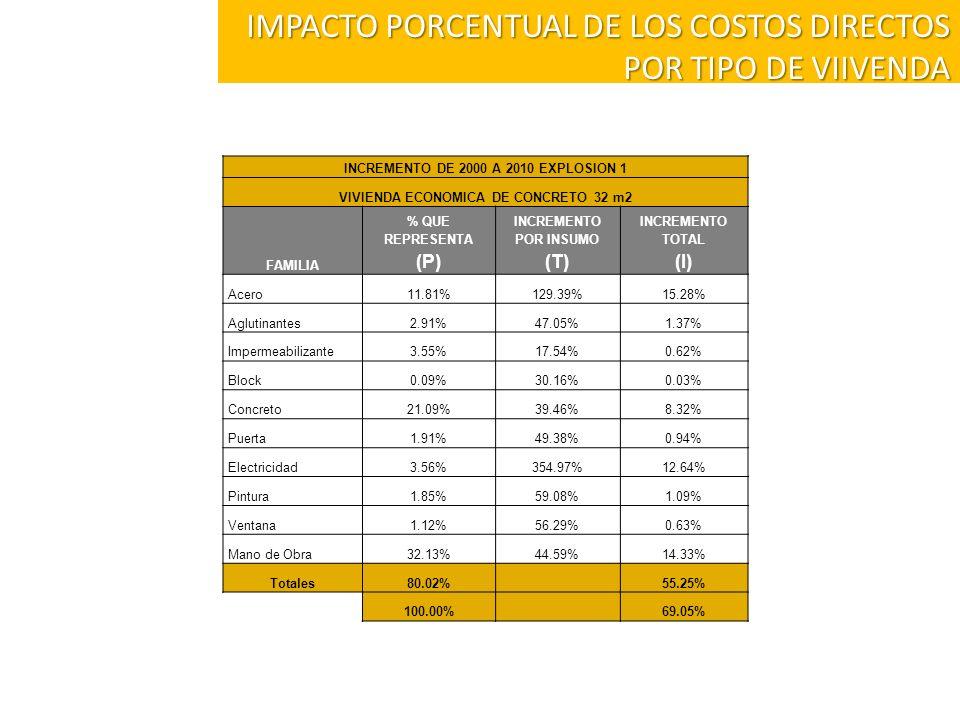INCREMENTO DE 2000 A 2010 EXPLOSION 1 VIVIENDA ECONOMICA DE CONCRETO 32 m2 FAMILIA % QUE REPRESENTA (P) INCREMENTO POR INSUMO (T) INCREMENTO TOTAL (I)