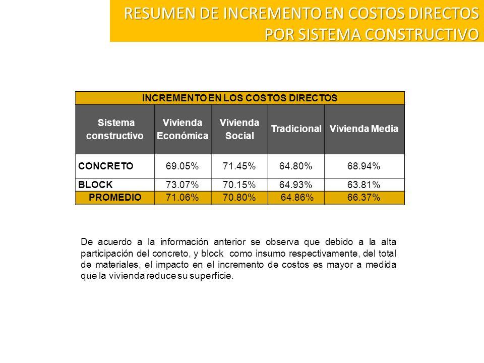 De acuerdo a la información anterior se observa que debido a la alta participación del concreto, y block como insumo respectivamente, del total de mat