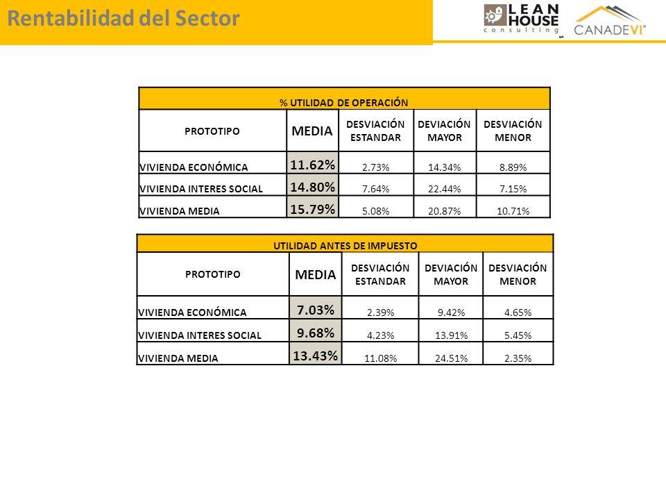 % UTILIDAD DE OPERACIÓN PROTOTIPO MEDIA DESVIACIÓN ESTANDAR DEVIACIÓN MAYOR DESVIACIÓN MENOR VIVIENDA ECONÓMICA 11.62% 2.73%14.34%8.89% VIVIENDA INTER