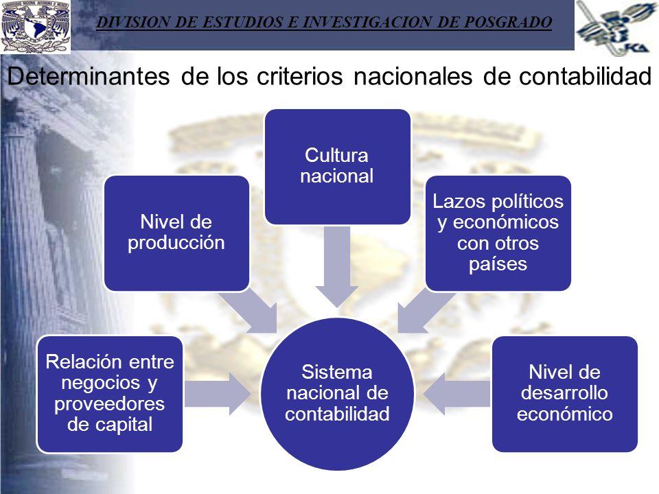 DIVISION DE ESTUDIOS E INVESTIGACION DE POSGRADO Sistema nacional de contabilidad Relación entre negocios y proveedores de capital Nivel de producción