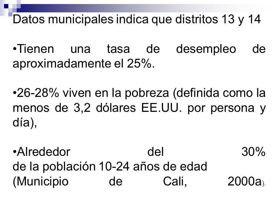 Datos municipales indica que distritos 13 y 14 Tienen una tasa de desempleo de aproximadamente el 25%.