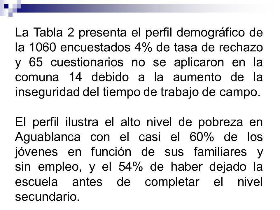 La Tabla 2 presenta el perfil demográfico de la 1060 encuestados 4% de tasa de rechazo y 65 cuestionarios no se aplicaron en la comuna 14 debido a la aumento de la inseguridad del tiempo de trabajo de campo.