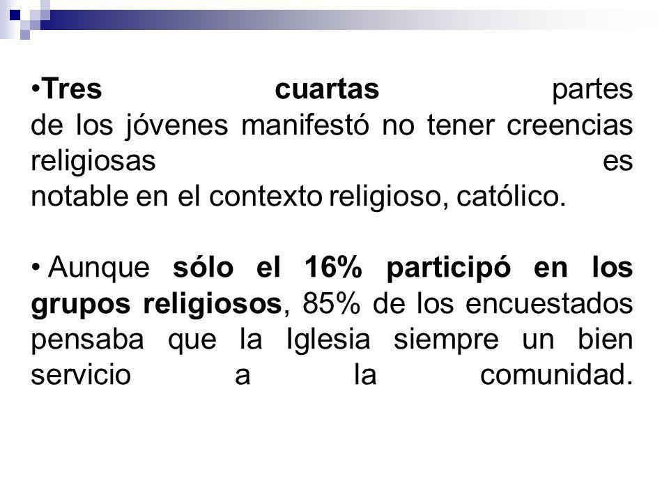 Tres cuartas partes de los jóvenes manifestó no tener creencias religiosas es notable en el contexto religioso, católico.
