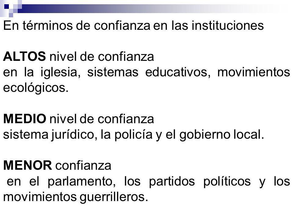 En términos de confianza en las instituciones ALTOS nivel de confianza en la iglesia, sistemas educativos, movimientos ecológicos.