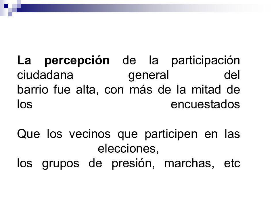 La percepción de la participación ciudadana general del barrio fue alta, con más de la mitad de los encuestados Que los vecinos que participen en las elecciones, los grupos de presión, marchas, etc