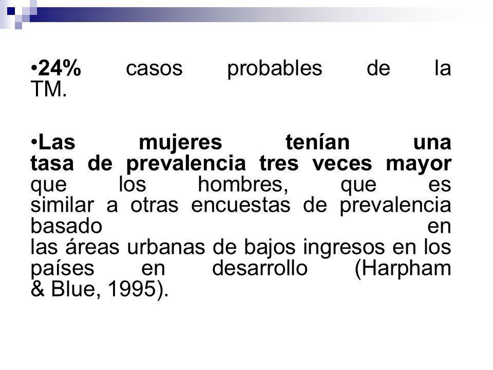 24% casos probables de la TM.