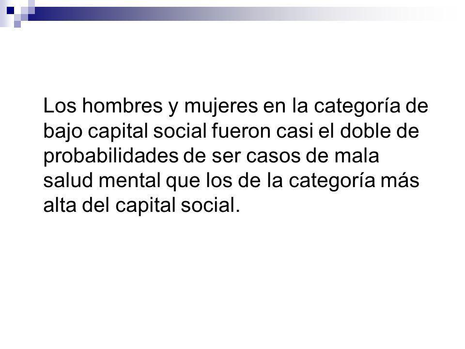 Los hombres y mujeres en la categoría de bajo capital social fueron casi el doble de probabilidades de ser casos de mala salud mental que los de la categoría más alta del capital social.