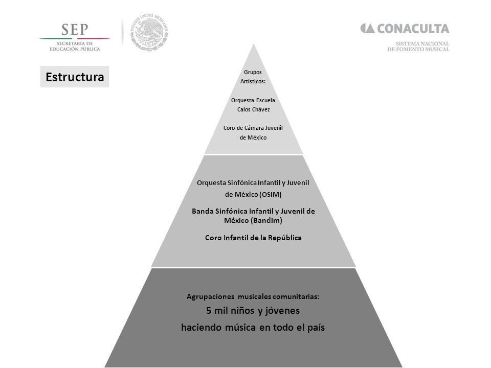 Hacia un movimiento de SISTEMAS de agrupaciones musicales comunitarias regionales, estatales y locales: autogestivos y bajo la rectoría artística y metodológica del Sistema Nacional de Fomento Musical del Conaculta.
