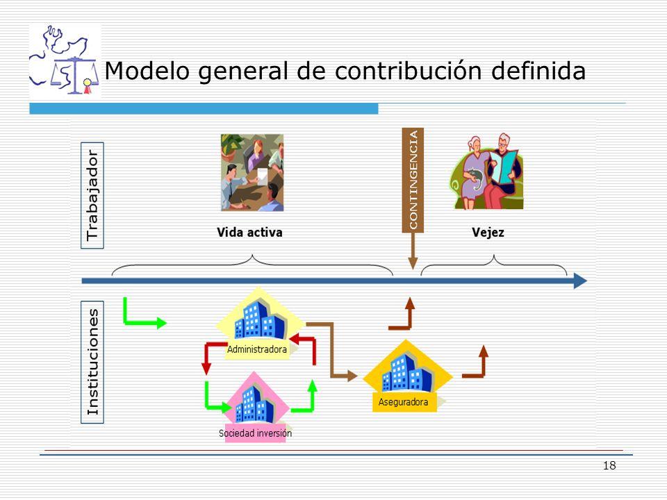 18 Modelo general de contribución definida
