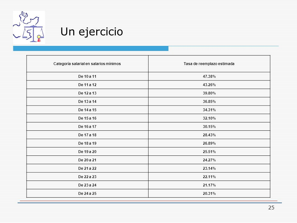 Un ejercicio Categoría salarial en salarios mínimosTasa de reemplazo estimada De 10 a 1147.38% De 11 a 1243.26% De 12 a 1339.80% De 13 a 1436.85% De 14 a 1534.31% De 15 a 1632.10% De 16 a 1730.15% De 17 a 1828.43% De 18 a 1926.89% De 19 a 2025.51% De 20 a 2124.27% De 21 a 2223.14% De 22 a 2322.11% De 23 a 2421.17% De 24 a 2520.31% 25