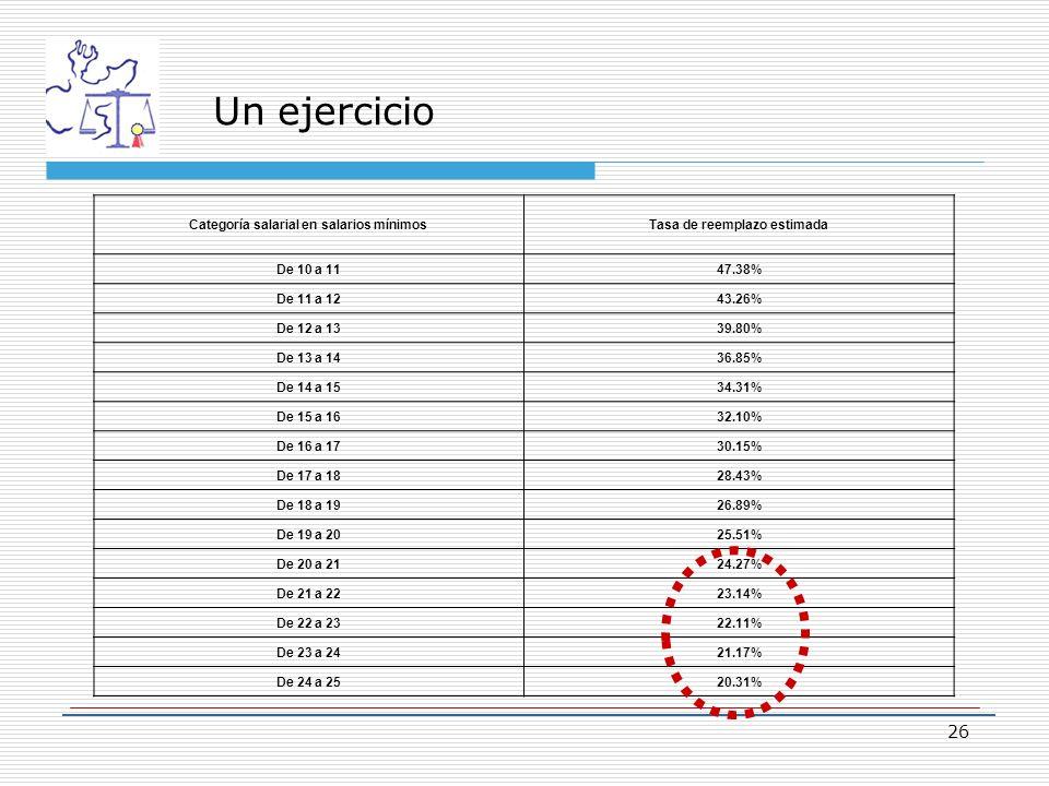 Un ejercicio Categoría salarial en salarios mínimosTasa de reemplazo estimada De 10 a 1147.38% De 11 a 1243.26% De 12 a 1339.80% De 13 a 1436.85% De 14 a 1534.31% De 15 a 1632.10% De 16 a 1730.15% De 17 a 1828.43% De 18 a 1926.89% De 19 a 2025.51% De 20 a 2124.27% De 21 a 2223.14% De 22 a 2322.11% De 23 a 2421.17% De 24 a 2520.31% 26