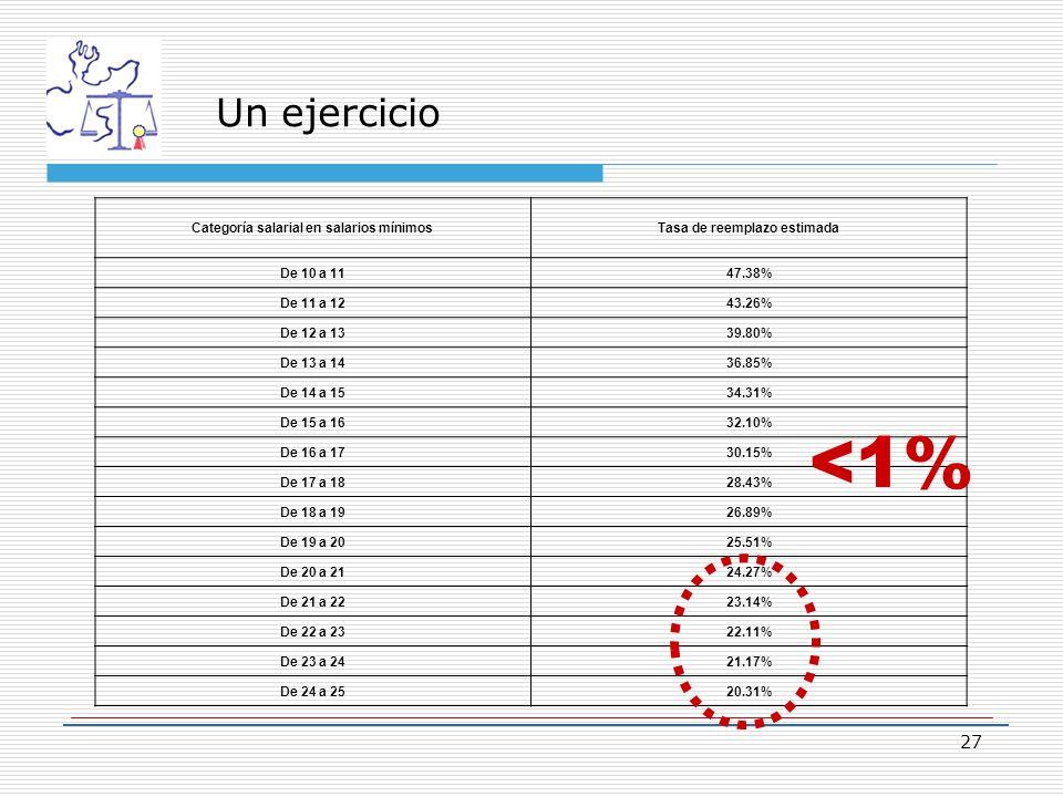 Un ejercicio Categoría salarial en salarios mínimosTasa de reemplazo estimada De 10 a 1147.38% De 11 a 1243.26% De 12 a 1339.80% De 13 a 1436.85% De 14 a 1534.31% De 15 a 1632.10% De 16 a 1730.15% De 17 a 1828.43% De 18 a 1926.89% De 19 a 2025.51% De 20 a 2124.27% De 21 a 2223.14% De 22 a 2322.11% De 23 a 2421.17% De 24 a 2520.31% 27 <1%