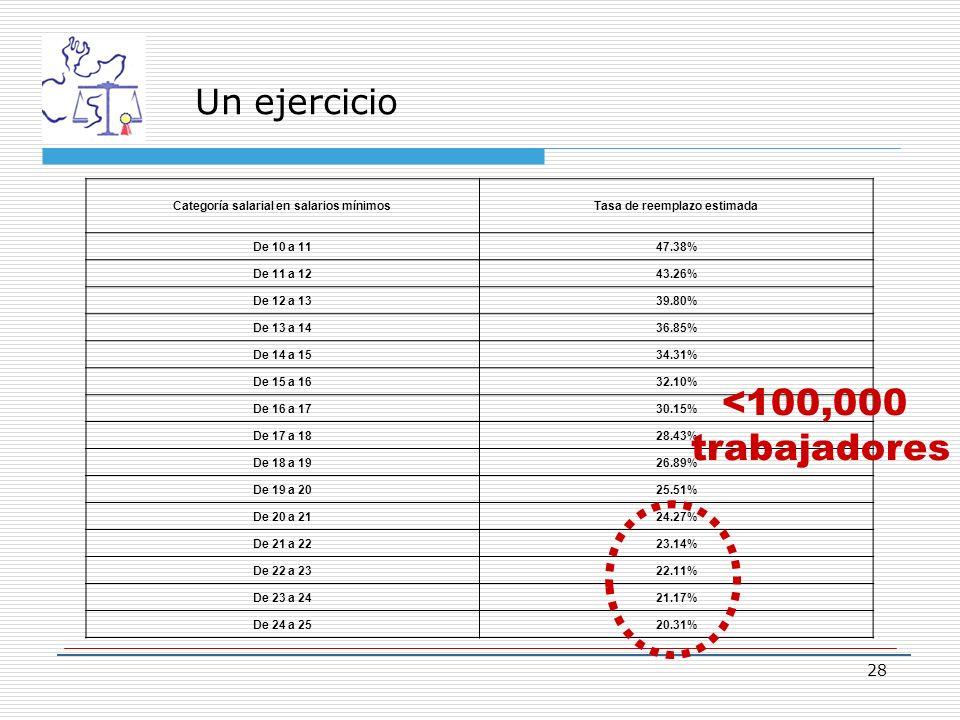 Un ejercicio Categoría salarial en salarios mínimosTasa de reemplazo estimada De 10 a 1147.38% De 11 a 1243.26% De 12 a 1339.80% De 13 a 1436.85% De 14 a 1534.31% De 15 a 1632.10% De 16 a 1730.15% De 17 a 1828.43% De 18 a 1926.89% De 19 a 2025.51% De 20 a 2124.27% De 21 a 2223.14% De 22 a 2322.11% De 23 a 2421.17% De 24 a 2520.31% 28 <100,000 trabajadores
