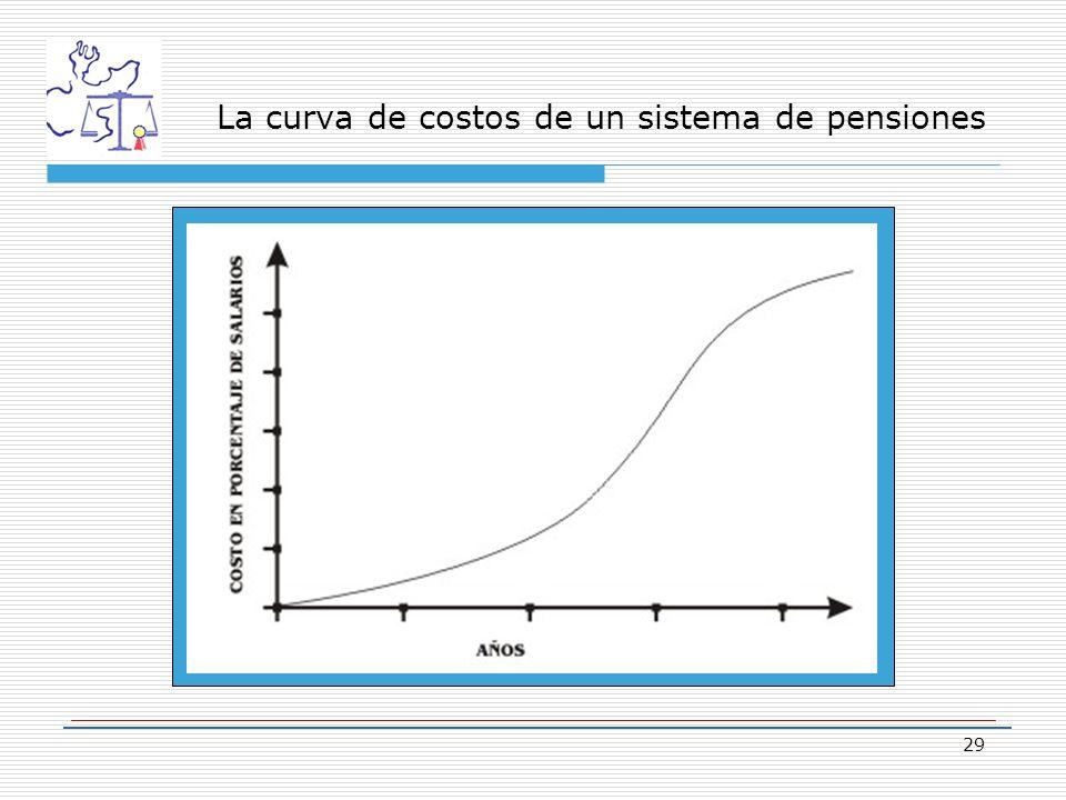 29 La curva de costos de un sistema de pensiones