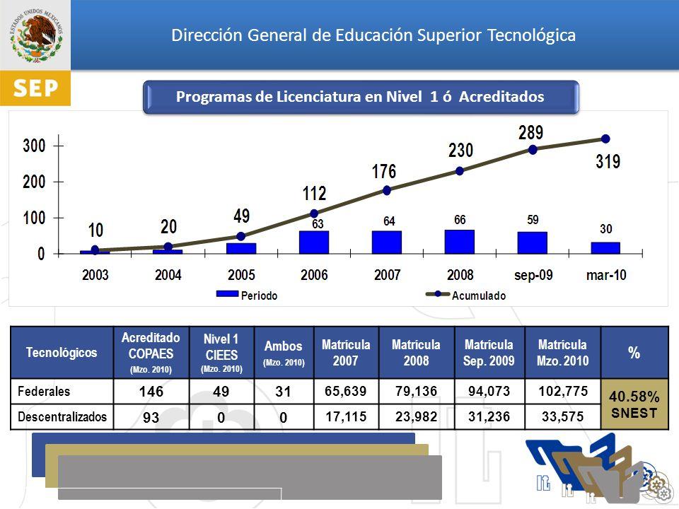 Dirección General de Educación Superior Tecnológica Tecnológicos Acreditado COPAES (Mzo.