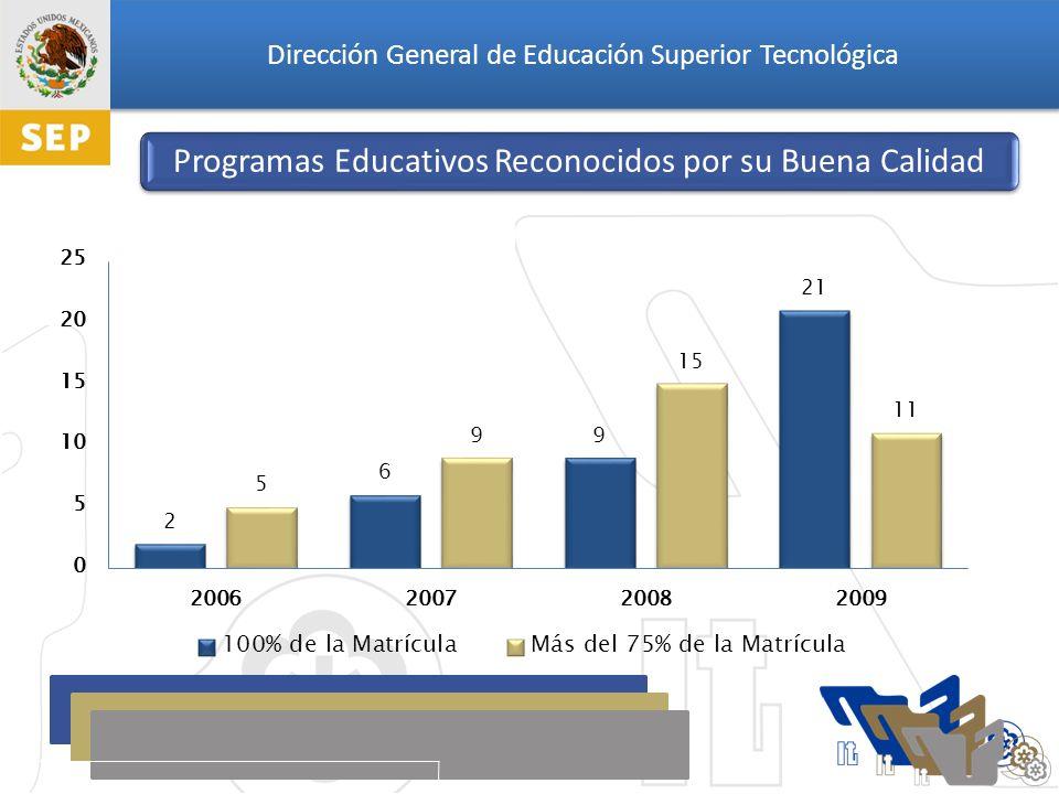 Dirección General de Educación Superior Tecnológica Programas Educativos Reconocidos por su Buena Calidad