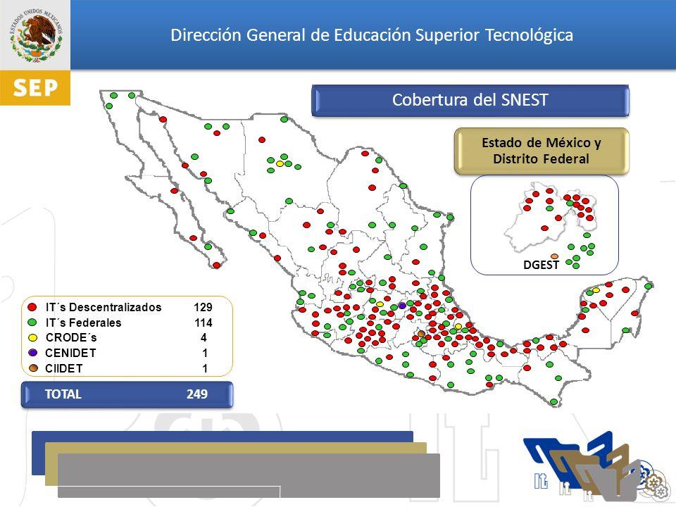 Dirección General de Educación Superior Tecnológica IT´s Federales 114 IT´s Descentralizados 129 CRODE´s 4 CIIDET 1 CENIDET 1 DGEST