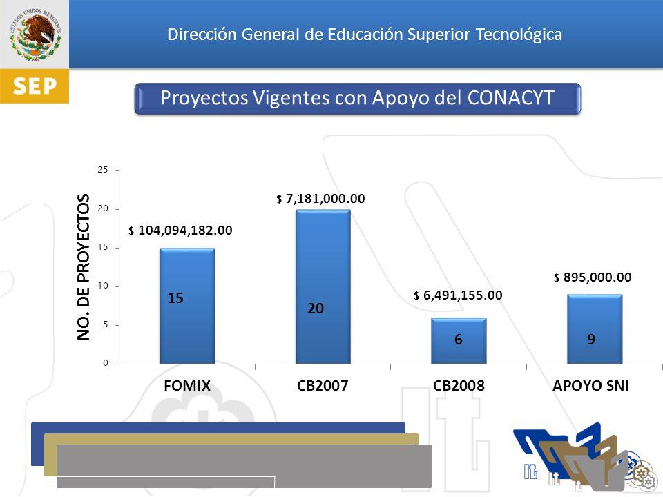 Dirección General de Educación Superior Tecnológica 15 Proyectos Vigentes con Apoyo del CONACYT