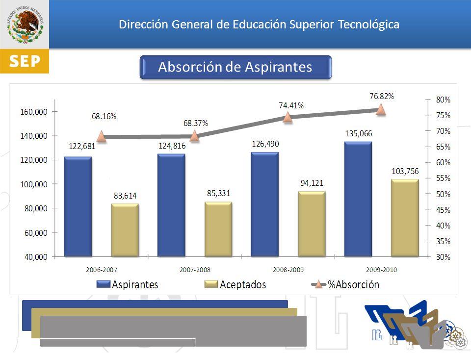 Dirección General de Educación Superior Tecnológica Matrícula de los Institutos Tecnológicos