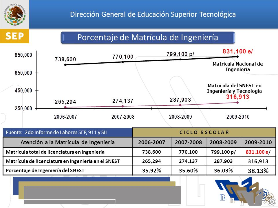 Dirección General de Educación Superior Tecnológica Año 200220032004200520062007200820092010 Nivel Candidato4352648594115112102 113 Nivel I758490112123114147180 184 Nivel II91016192092730 Nivel III 2222234 4 Total127148172218239240289313 331 Investigadores en el SNI