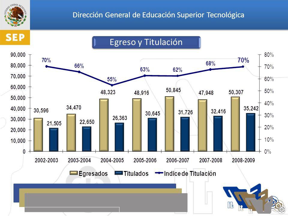 Dirección General de Educación Superior Tecnológica Distribución de la Matrícula de Licenciatura por área del Conocimiento