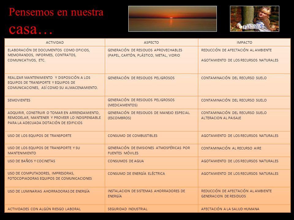 ACTIVIDADASPECTOIMPACTO ELABORACIÓN DE DOCUMENTOS COMO OFICIOS, MEMORANDOS, INFORMES, CONTRATOS, COMUNICATIVOS, ETC. GENERACIÓN DE RESIDUOS APROVECHAB