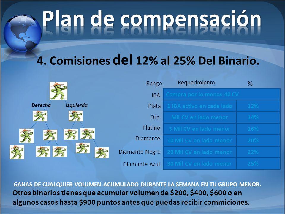 Otros binarios tienes que acumular volumen de $200, $400, $600 o en algunos casos hasta $900 puntos antes que puedas recibir commiciones. 4. Comisione