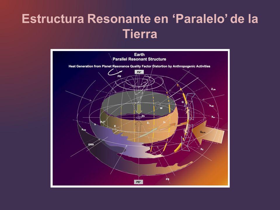 Estructura Resonante en Paralelo de la Tierra