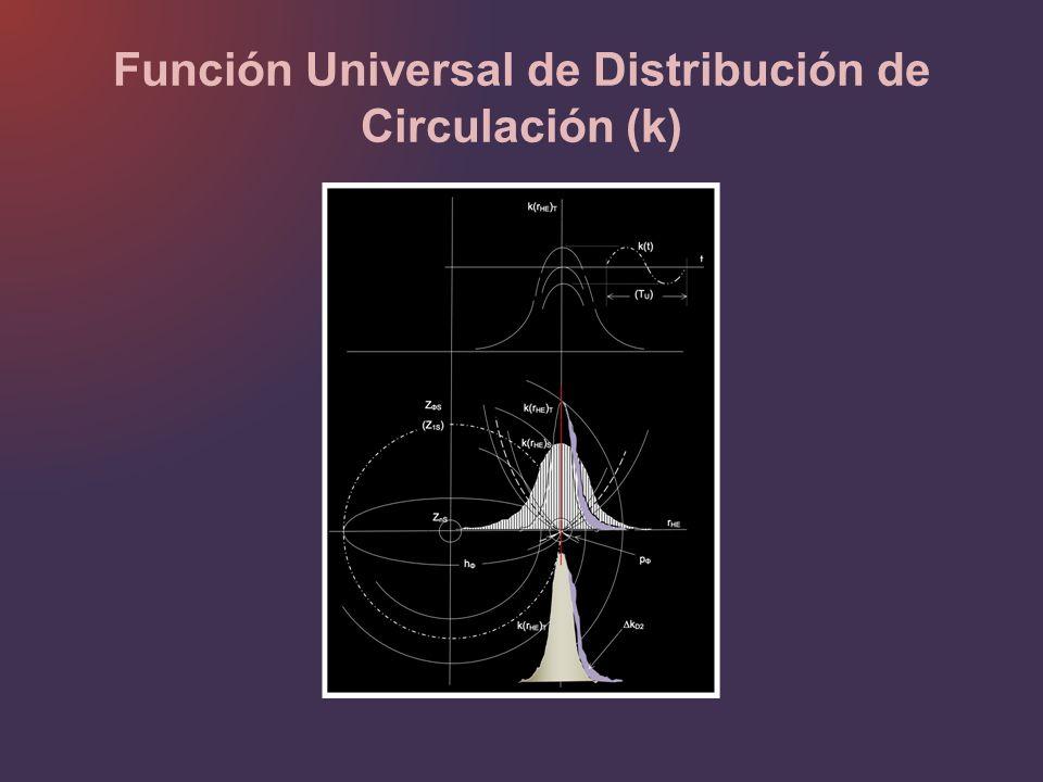 Función Universal de Distribución de Circulación (k)