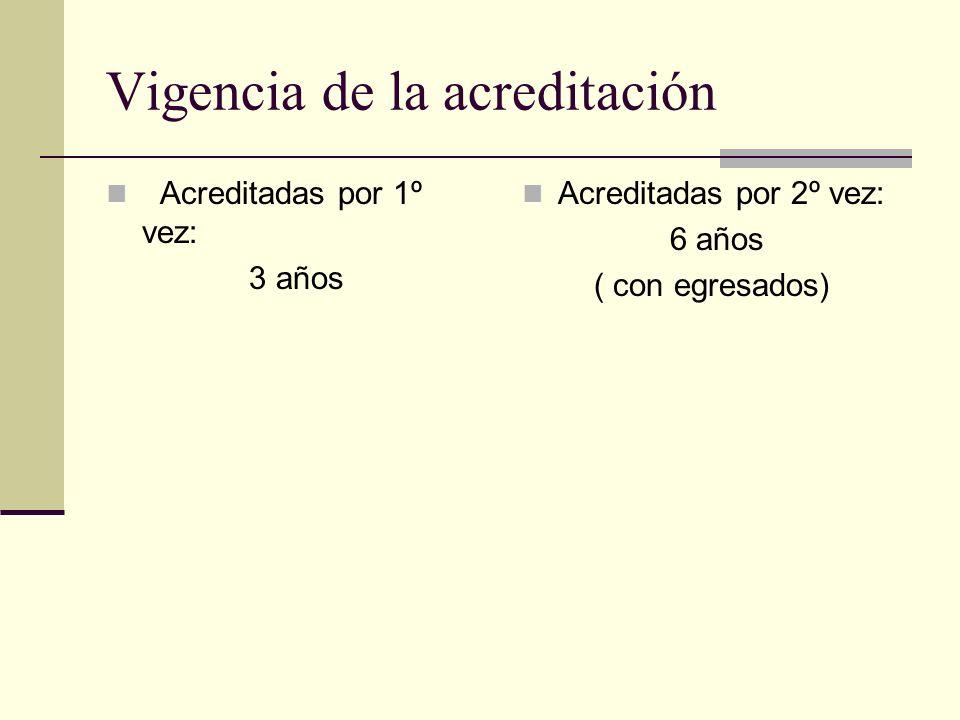 Vigencia de la acreditación Acreditadas por 1º vez: 3 años Acreditadas por 2º vez: 6 años ( con egresados)