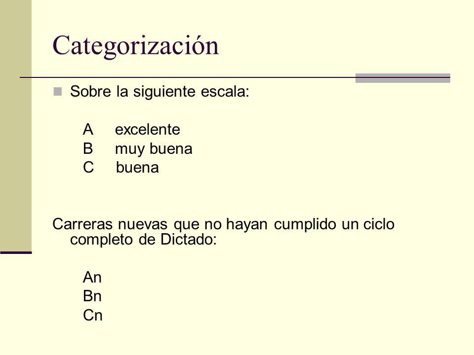 Categorización Sobre la siguiente escala: A excelente B muy buena C buena Carreras nuevas que no hayan cumplido un ciclo completo de Dictado: An Bn Cn