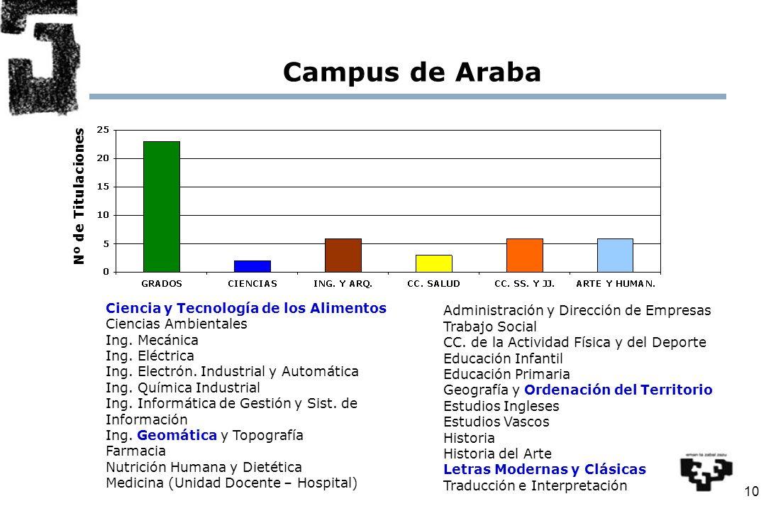 10 Campus de Araba Nº de Titulaciones Ciencia y Tecnología de los Alimentos Ciencias Ambientales Ing.