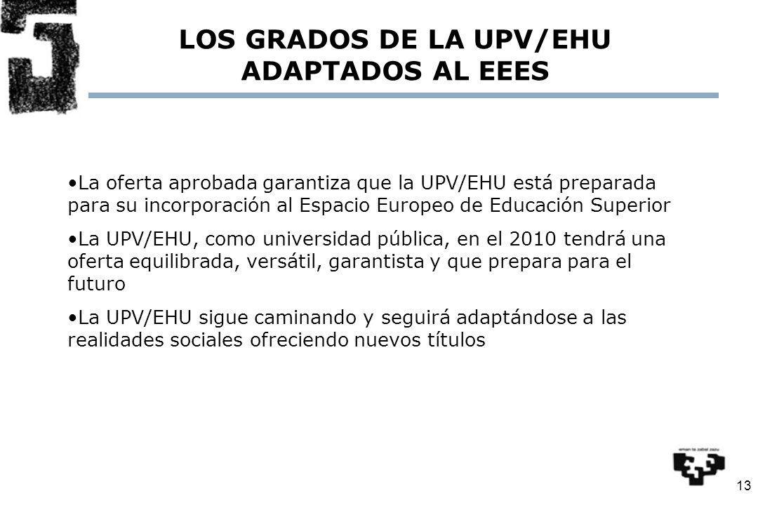 13 10 LOS GRADOS DE LA UPV/EHU ADAPTADOS AL EEES La oferta aprobada garantiza que la UPV/EHU está preparada para su incorporación al Espacio Europeo de Educación Superior La UPV/EHU, como universidad pública, en el 2010 tendrá una oferta equilibrada, versátil, garantista y que prepara para el futuro La UPV/EHU sigue caminando y seguirá adaptándose a las realidades sociales ofreciendo nuevos títulos