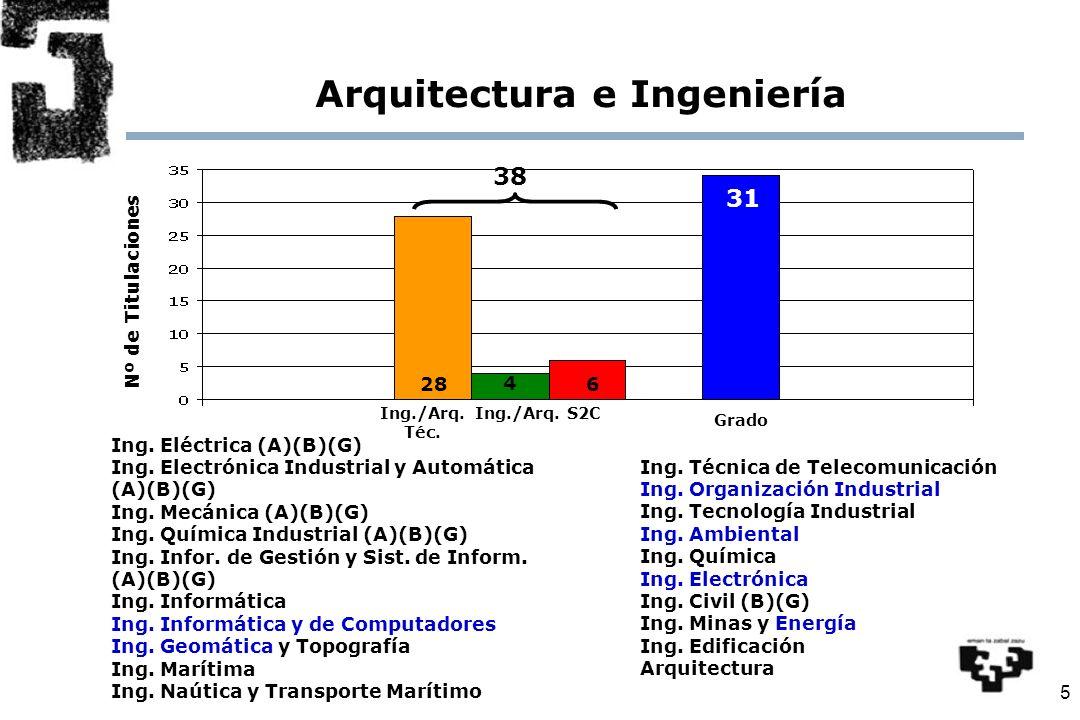 5 Ing. Eléctrica (A)(B)(G) Ing. Electrónica Industrial y Automática (A)(B)(G) Ing.