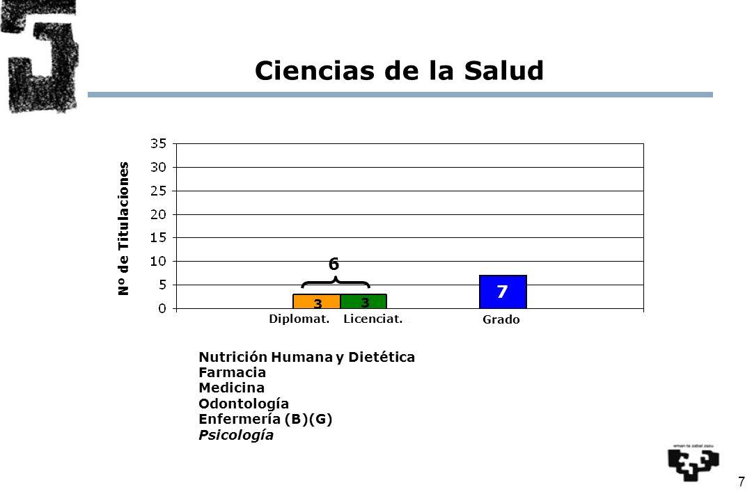7 Nº de Titulaciones Ciencias de la Salud Nutrición Humana y Dietética Farmacia Medicina Odontología Enfermería (B)(G) Psicología Diplomat.Licenciat.
