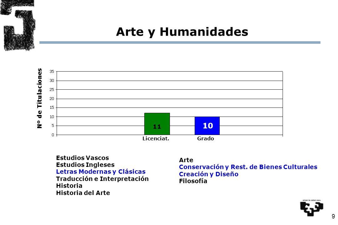 9 Arte y Humanidades Nº de Titulaciones Licenciat.Grado 11 10 Estudios Vascos Estudios Ingleses Letras Modernas y Clásicas Traducción e Interpretación Historia Historia del Arte Arte Conservación y Rest.